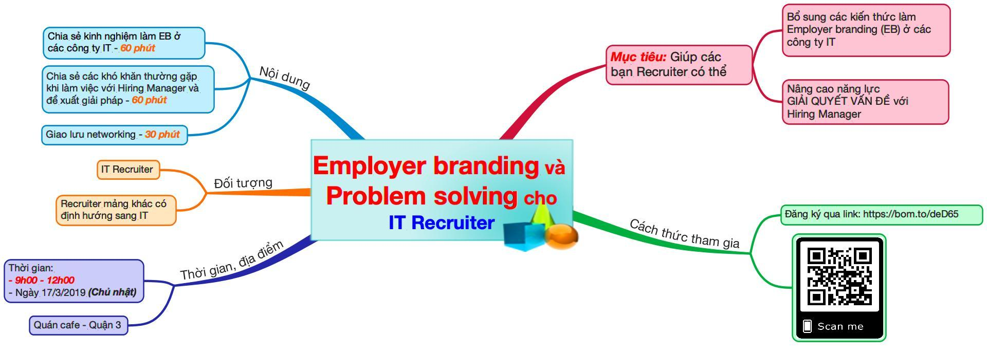 [HCM] Cafe Sharing 05: Employer Branding & Problem Solving cho IT Recruiter