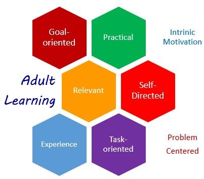 Các đặc điểm của người học trưởng thành