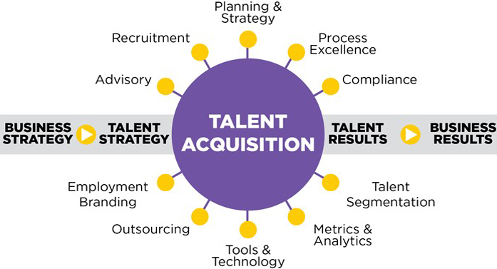 Talent Acquisition Business Partner (TABP) là làm gì?