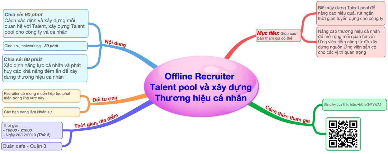 [HCM] Workshop 03: Xây dựng Talent pool và thương hiệu cá nhân cho Recruiter (26/12/2019)